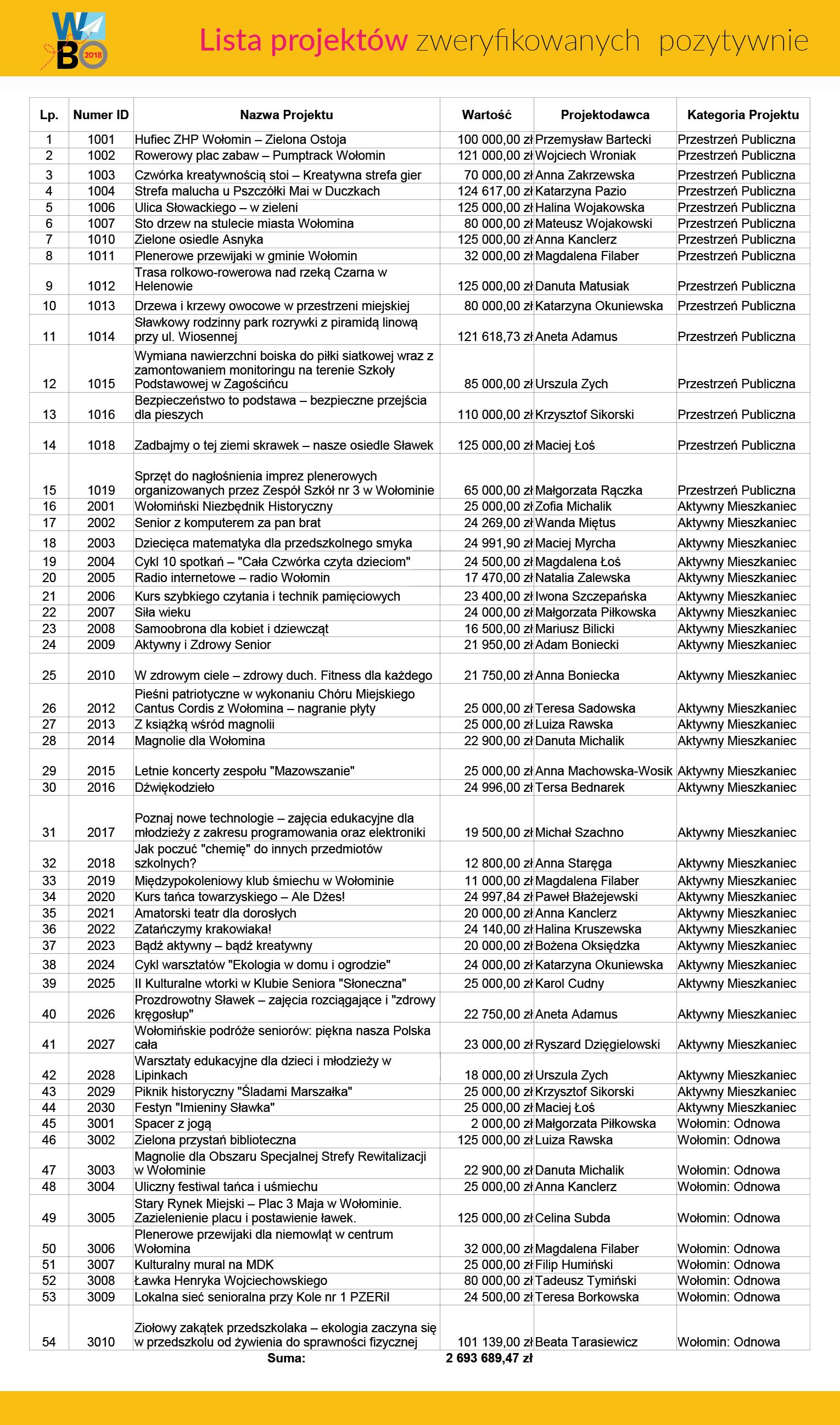 lista projetów do budżetu obywatelskiego